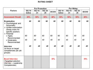 guidelines-on-personnel-selection-rating-sheet